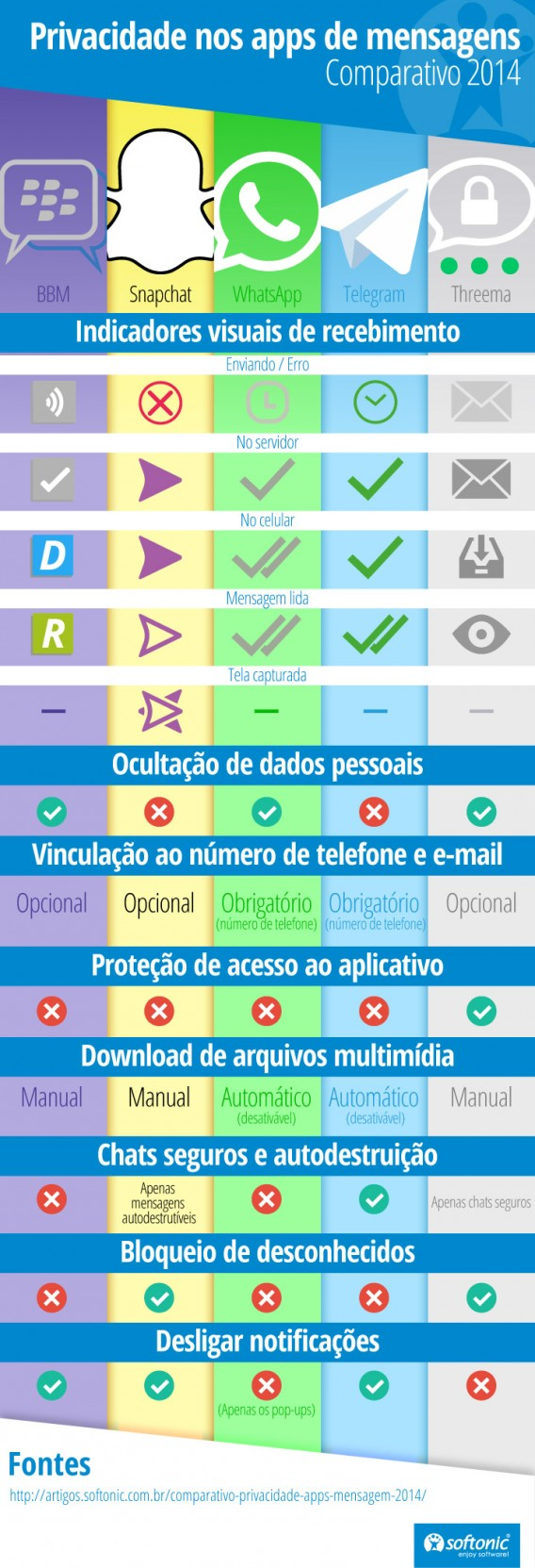 Comparativo Softonic de privacidade dos apps de mensagem