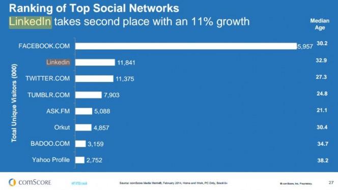 Linkedin ultrapassa Twitter e é a segunda rede social mais usada no Brasil