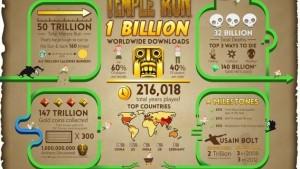 Temple Run atinge marca de um bilhão de downloads