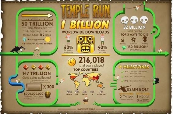 TTemple Run atinge marca de um bilhão de downloads