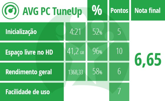 Tabela de pontuação do AVG PC TuneUP