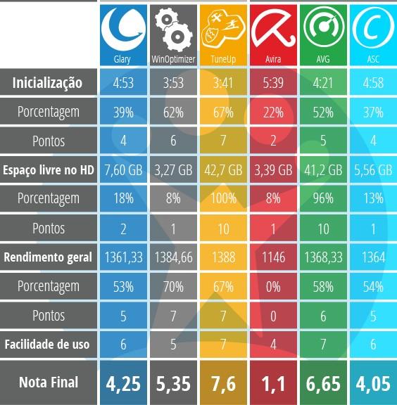 Tabela de resultados final