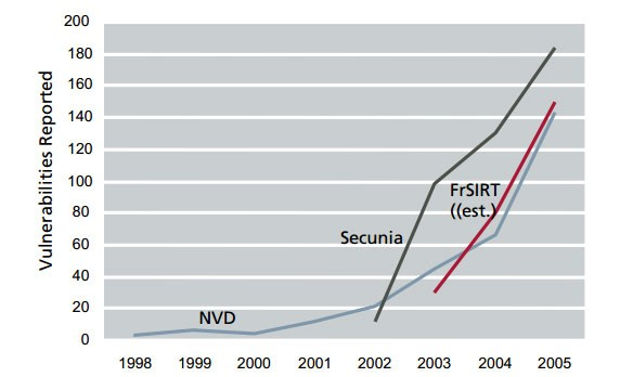 Aumento das ameaças de segurança no Mac OS X