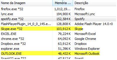 Quantidade de memória consumida