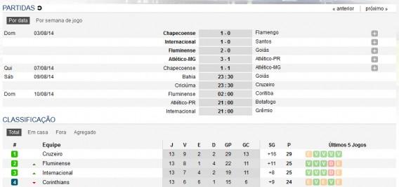 Tabela de classificação do Campeonato Brasileiro 2014