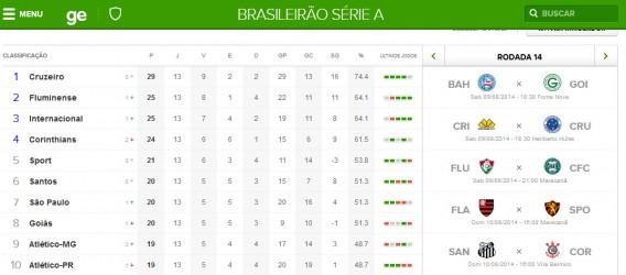 Tabela do Campeonato Brasileiro no Globo Esporte