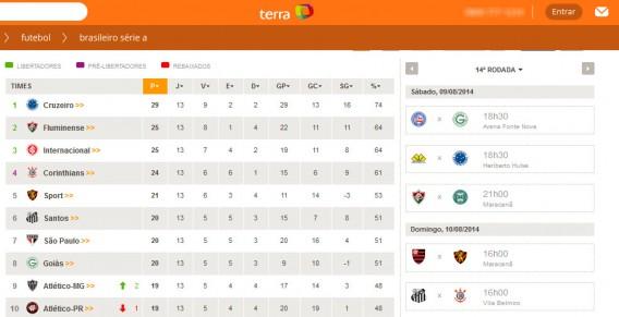 Tabela de classificação do Campeonato Brasileiro no Terra