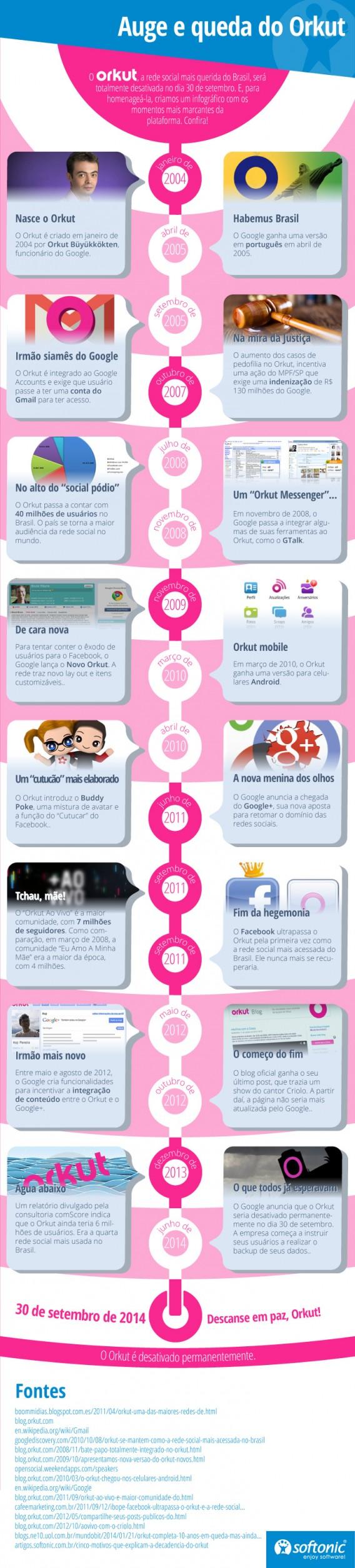 Infográfico auge e queda do orkut
