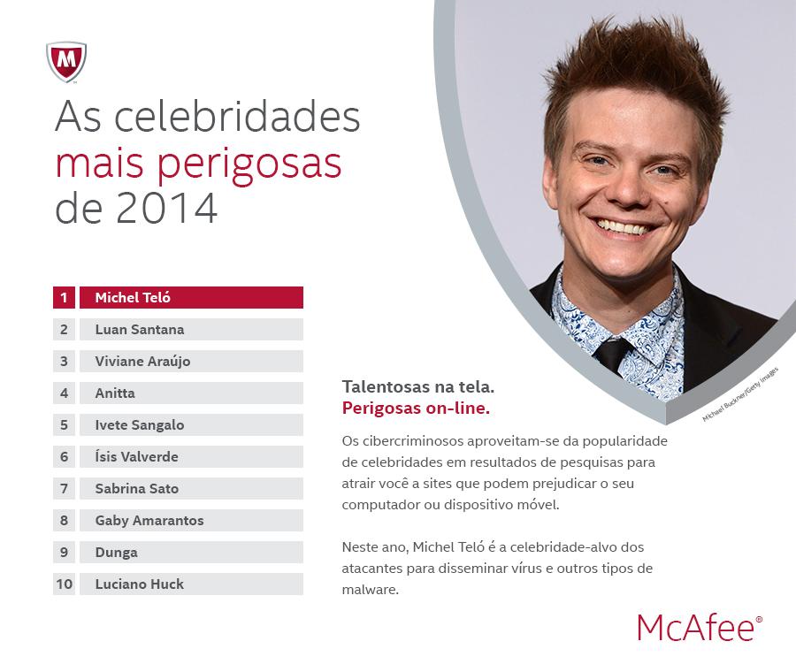 McAfee Celebridades mais perigosas web 2014