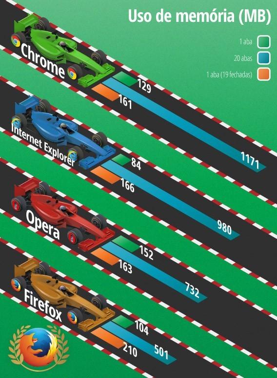 Tabela de comparação de uso de memória