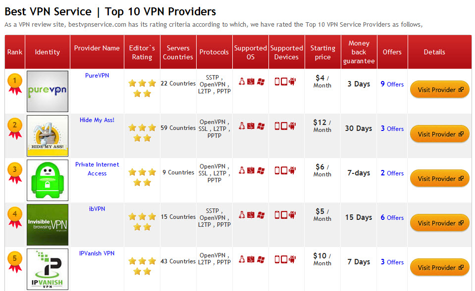 Free net using vpn for android