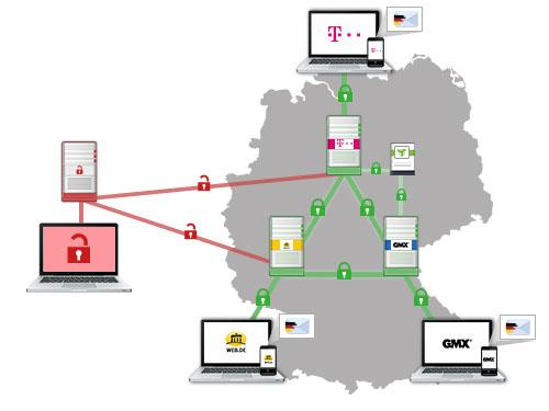 E-Mail Made in Germany: SSL-Verschlüsselung