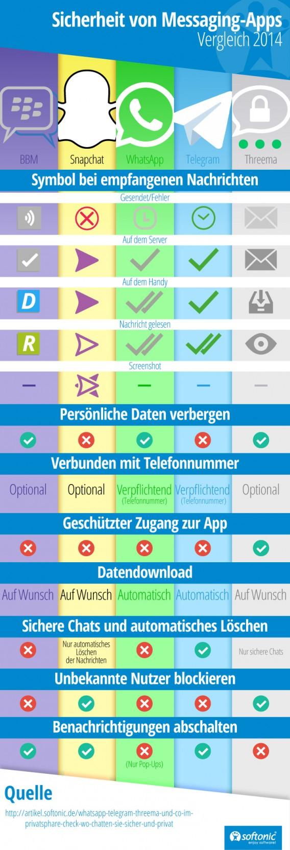 Sicherheit Chats Infografik