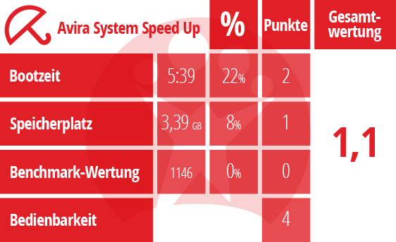 Der große Tuning-Test: Avira System Speed Up