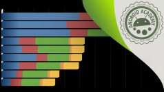 Benchmark: Leistungsanalyse für Android-Geräte