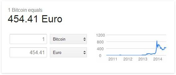 Google Suche: Währungsumrechnung jetzt auch in Bitcoin möglich