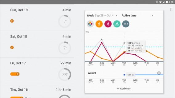 Google Fit: Die zentrale Plattform für Fitness-Apps wie Runtastic, Fitbit und Android Wear