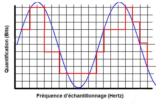 Graphique signal audio numérique
