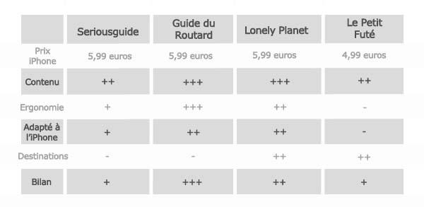 guide-de-voyage-Tableau