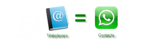 Contacts WhatsApp : Pas besoin d'ajouter vos amis: ils sont déjà dans l'appli!