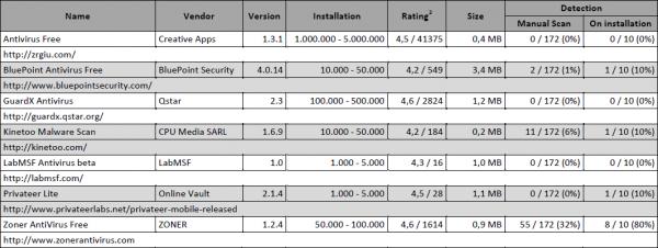 Comparatif des Antivirus Android 2011