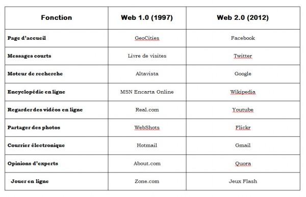Retour vers le futur : Internet en 1997