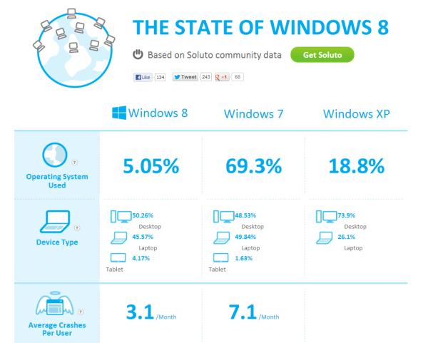 Statistiques Soluto.com