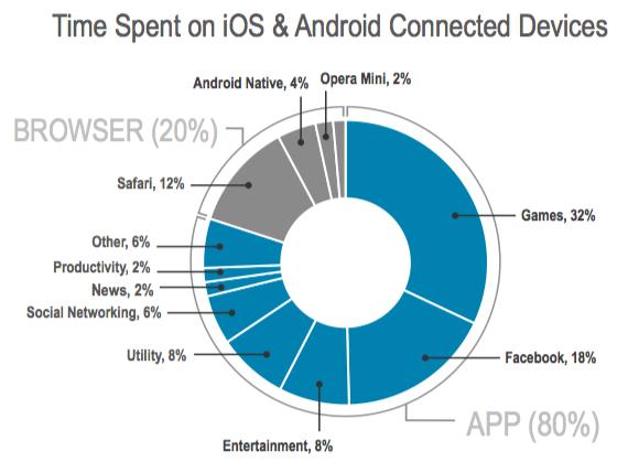 tempo speso con gli smartphone