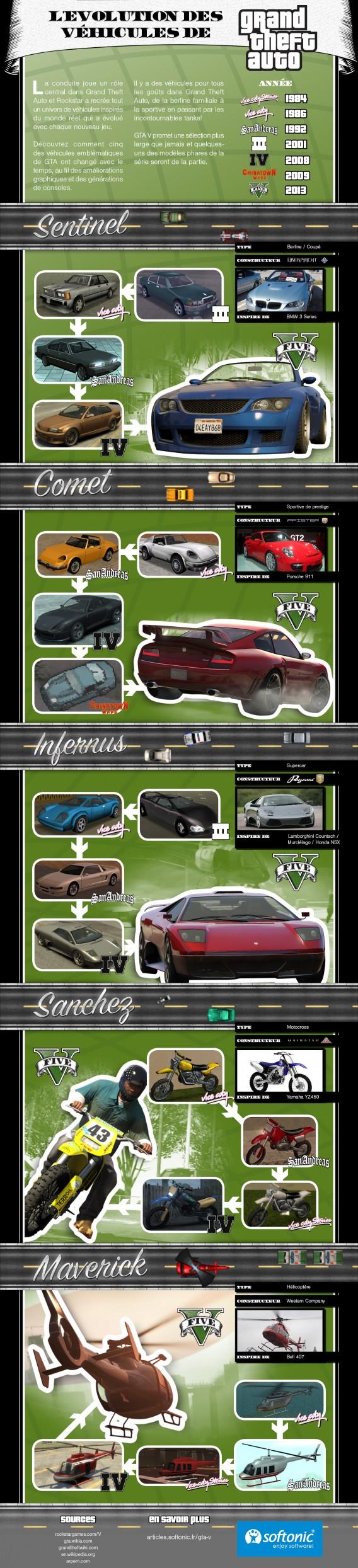 GTA Infographie