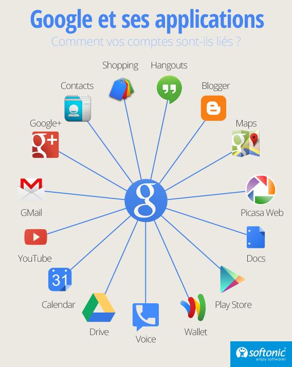 Google et ses applications: difficiles de s'en défaire?