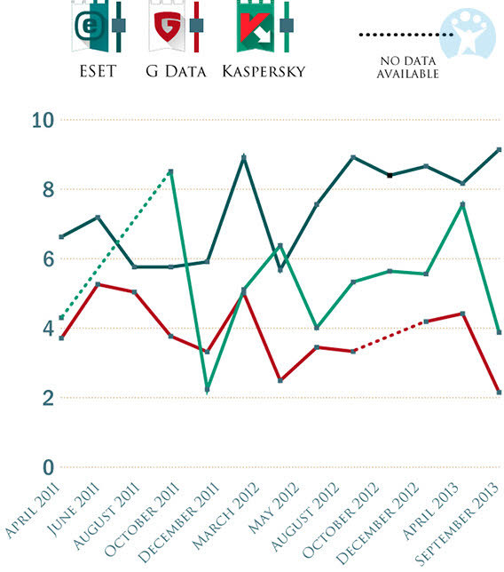 ESET vs. G Data vs. Kaspersky - Evolution Note Softonic Performances