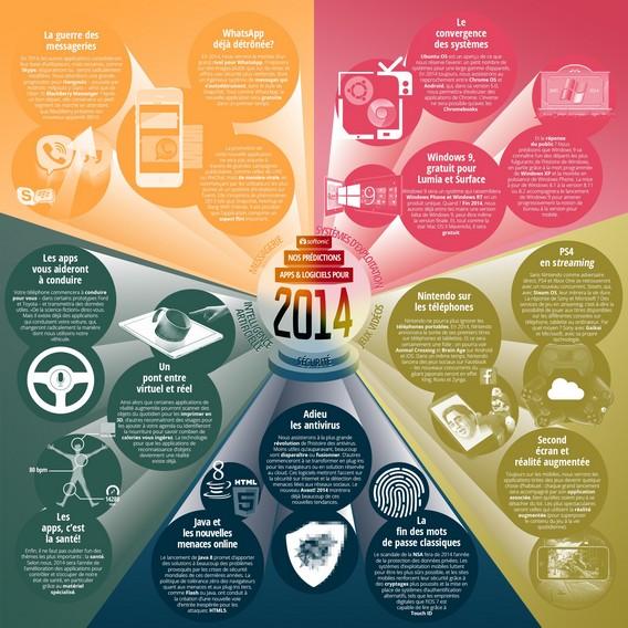 2014 : nos prédictions sur l'avenir des logiciels et des applications