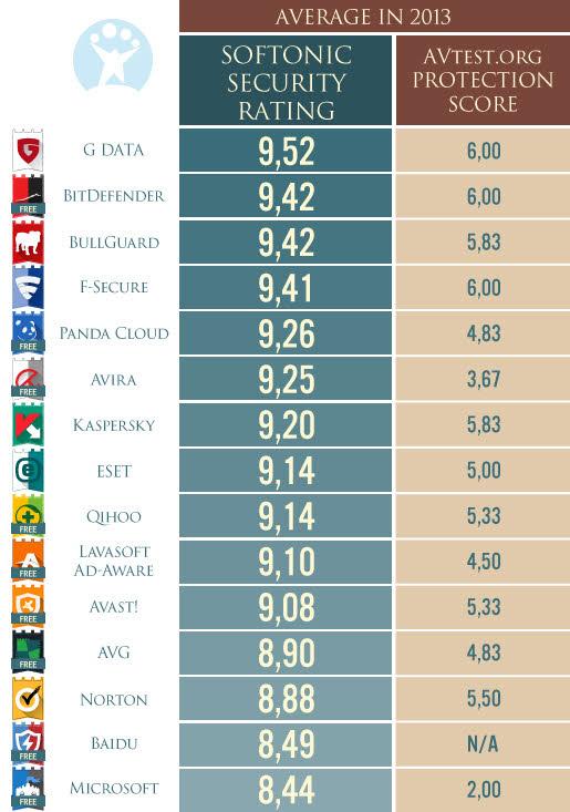 Note finale Sécurité 2013 et résultats AVtest.org 2013