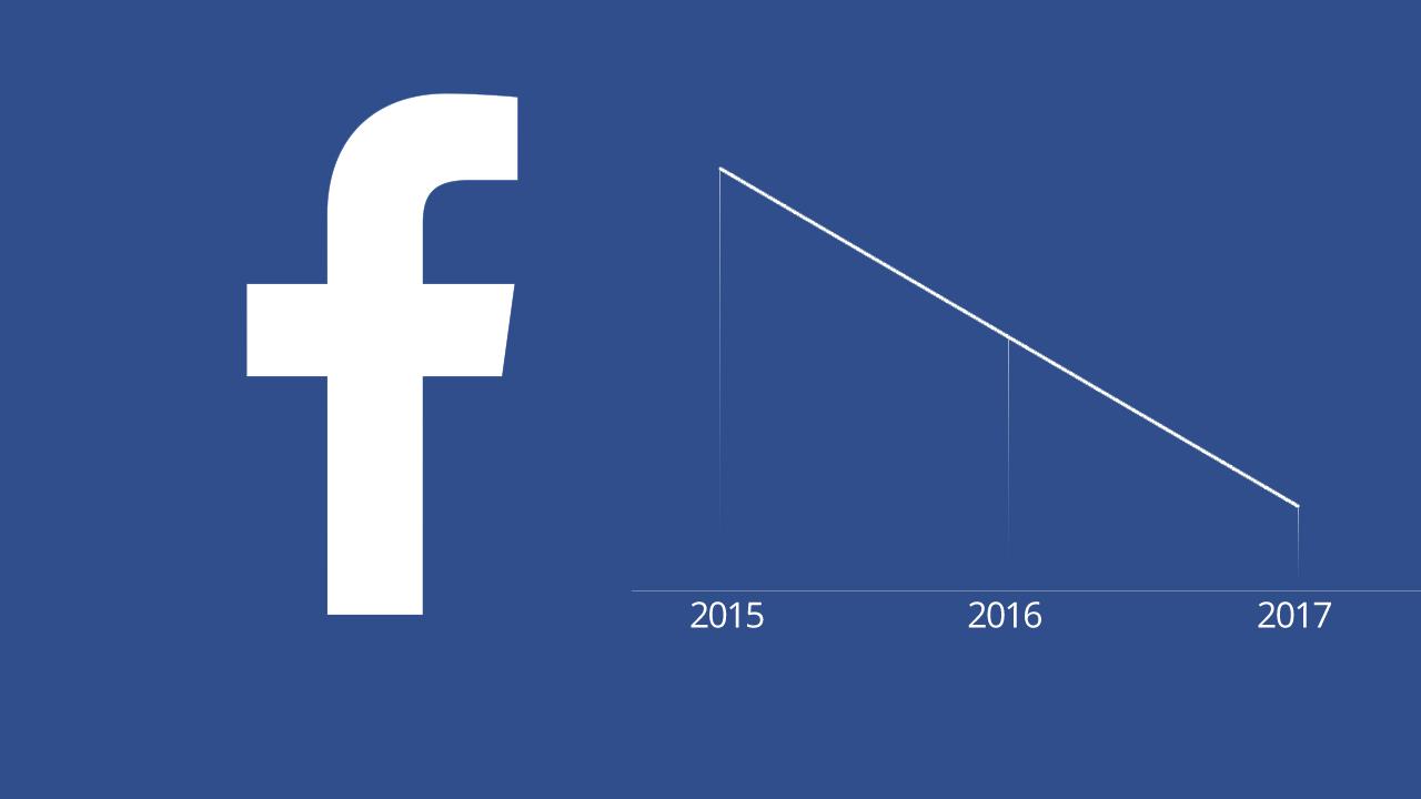 Facebook perdrait 80% de ses utilisateurs entre 2015 et 2017