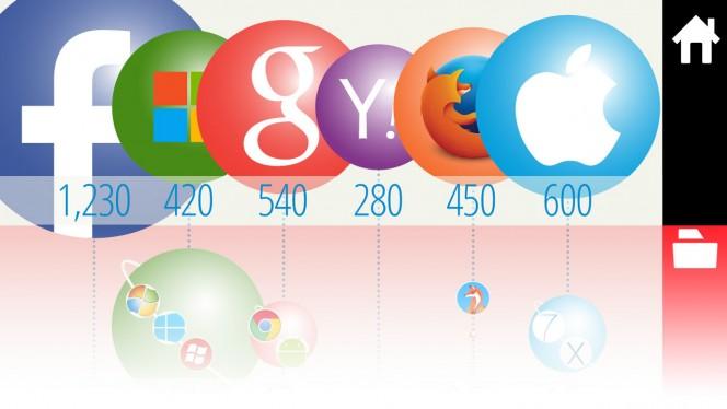 Infographie: Les géants du web en 2014 (Facebook, Google, Yahoo!, Apple, Microsoft...)