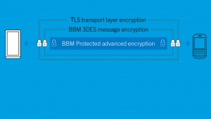BlackBerry lance BBM Protected: le chat sécurisé