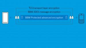 BlackBerry lance BBM Protected: le chat sécurisé
