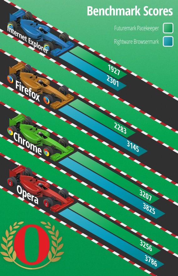 Comparatif navigateur - Softonic - benchmark