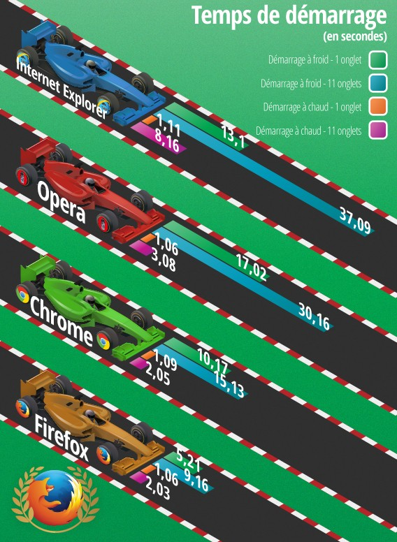 Comparatif navigateur web - Softonic - démarrage