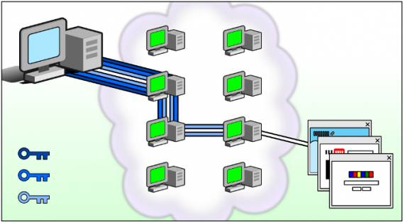 Connexion segmentée via hubs