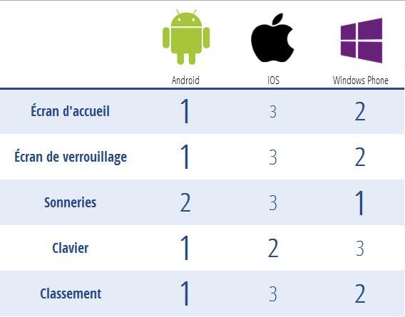 Résultats de l'analyse - Personnalisation smartphones