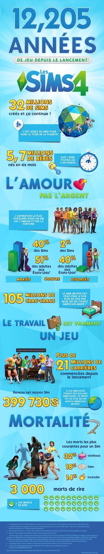 Infographie-Les-Sims-4